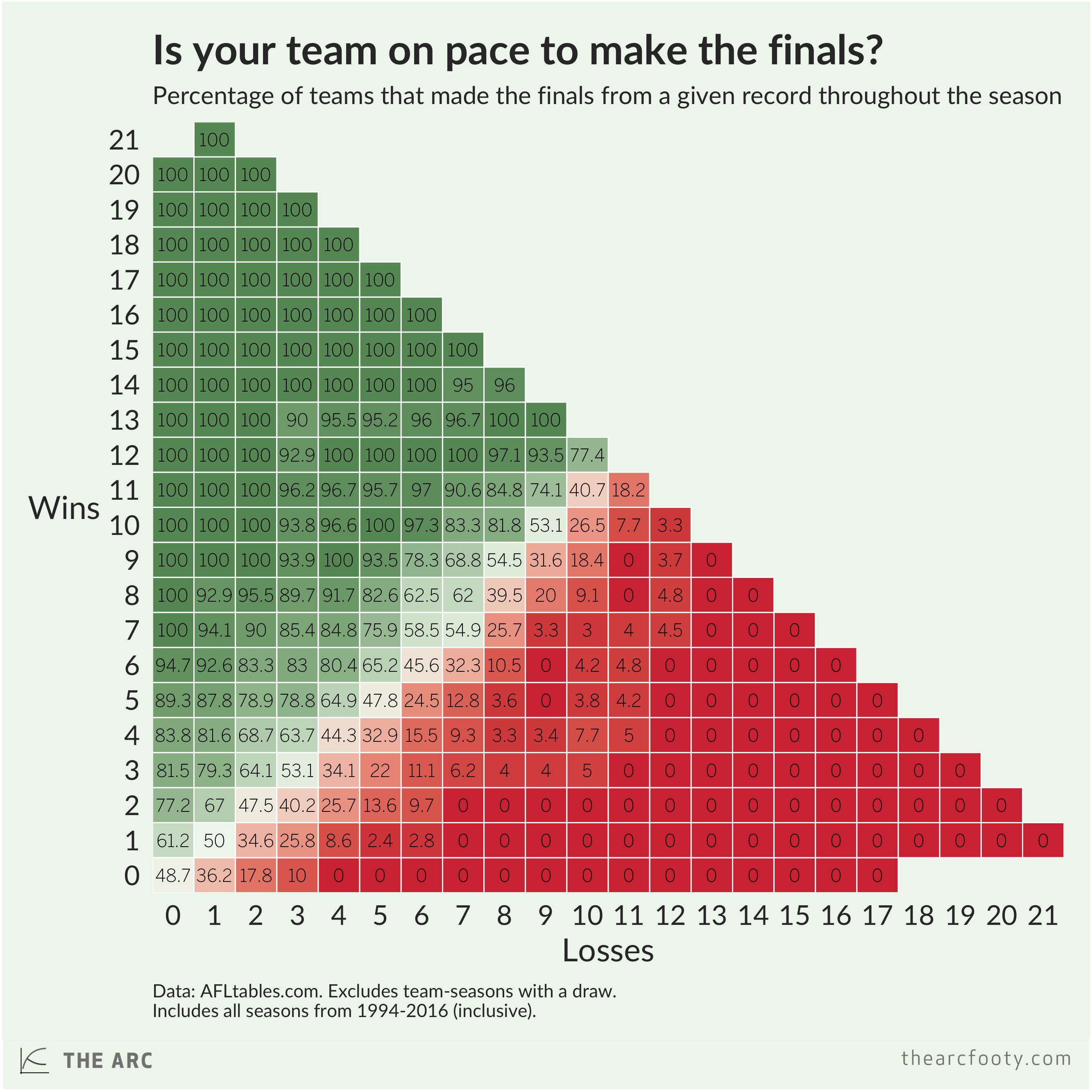 Likelihood of making the finals